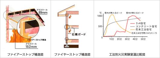 ファイアーストップ構造図