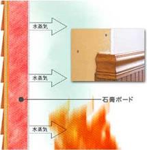 工法別火災実験室比較図